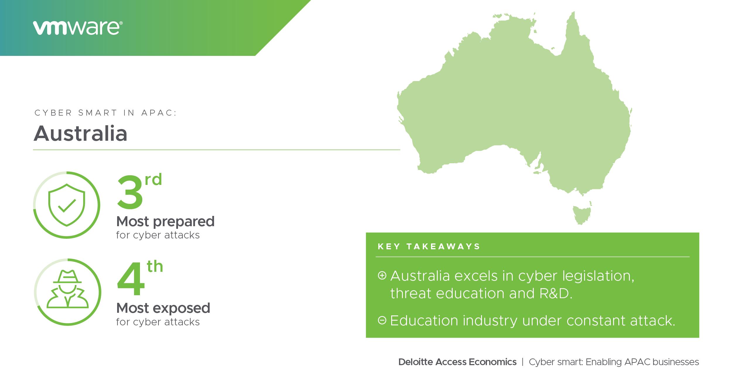 Cybersecurity in Australia