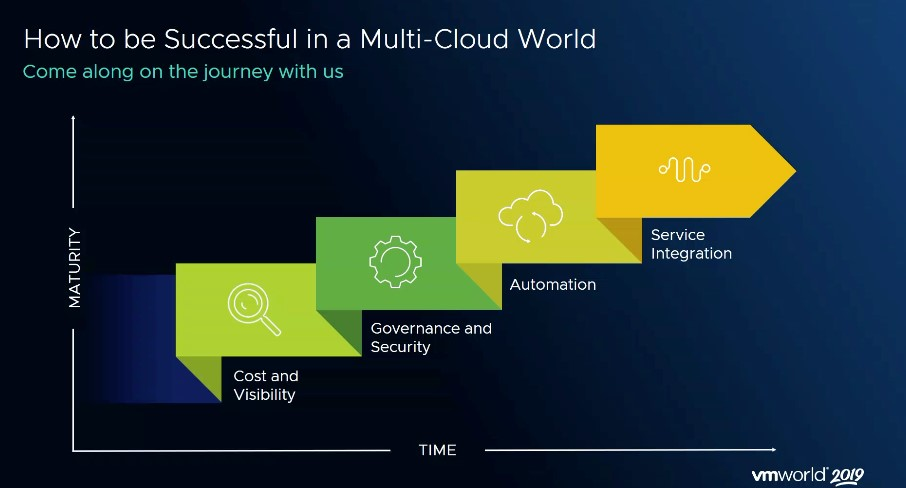 The four phases of a multi-cloud journey include cost and availability, governance and security, automation, and service integration over time.