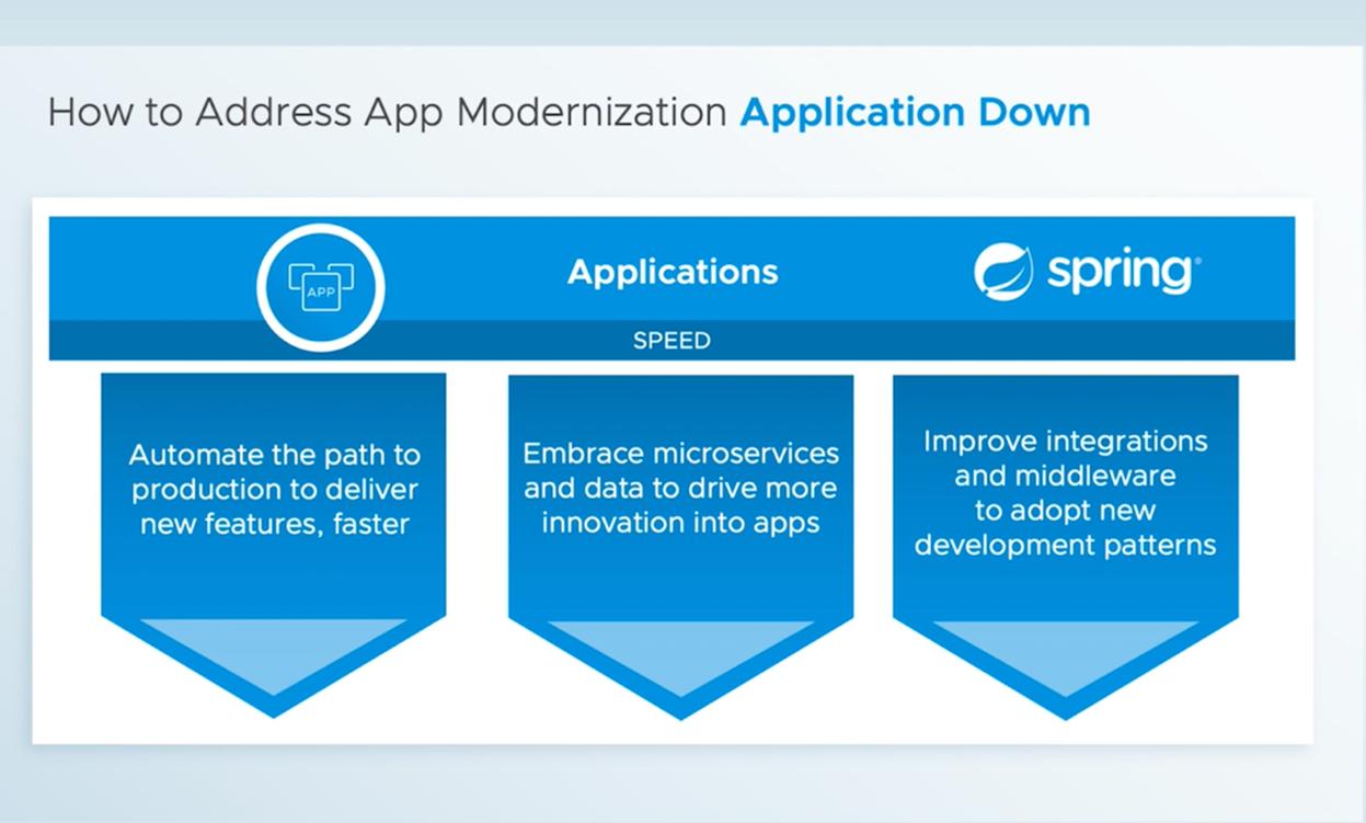 How to Address App Modernization Application-Down