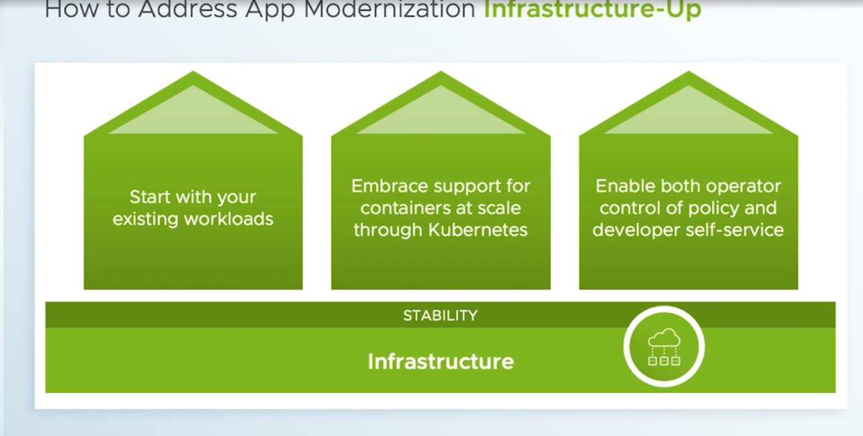 How to Address App Modernization Infrastructure-Up