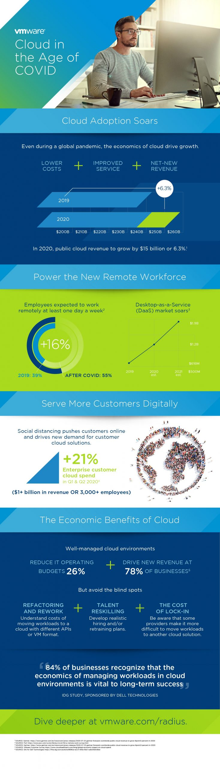 Infographic: Cloud Economics in the Age of COVID