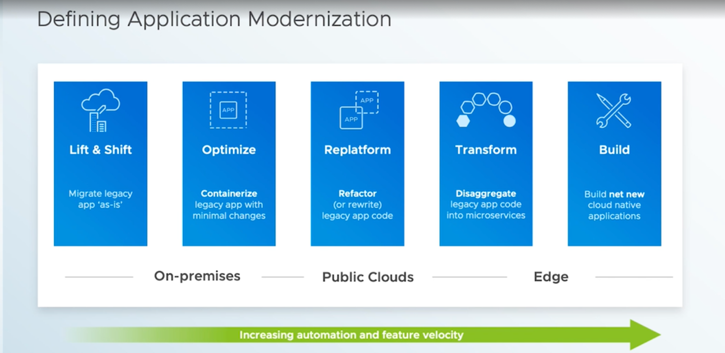 Defining Application Modernization
