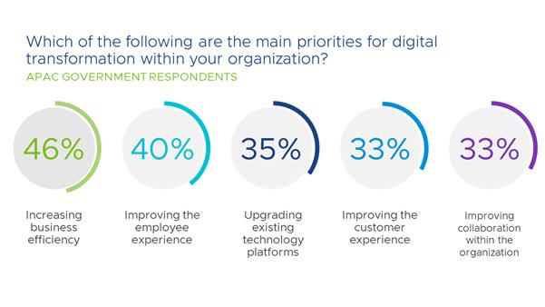 digital_transformation_priorities_APAC_government