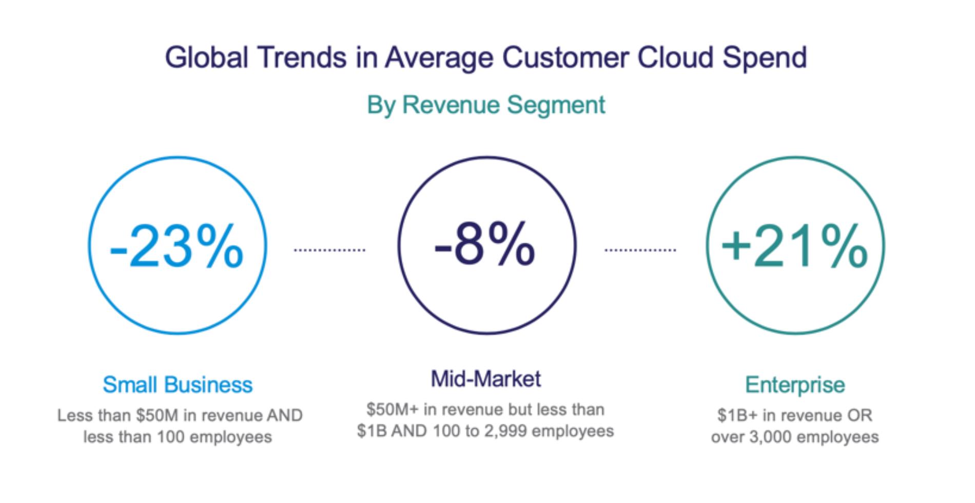 global_trends_cloud_spend_cloudhealth