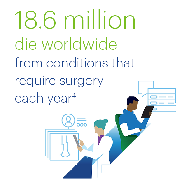 In low-income countries, 85% of children need treatment for a surgical condition before the age of 15. Source: Global burden of surgical disease: an estimation from the provider perspective. Lancet Global Health. 2015