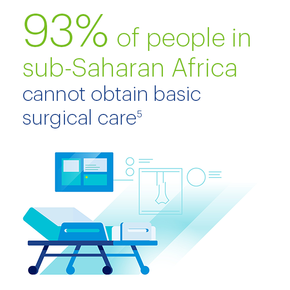 93% of people in sub-Saharan Africa cannot obtain basic surgical care. Source: Royal College of Surgeons in Ireland, Interactive Map