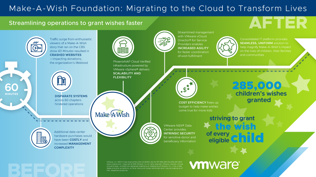 Make-A-Wish_Cloud_Infographic