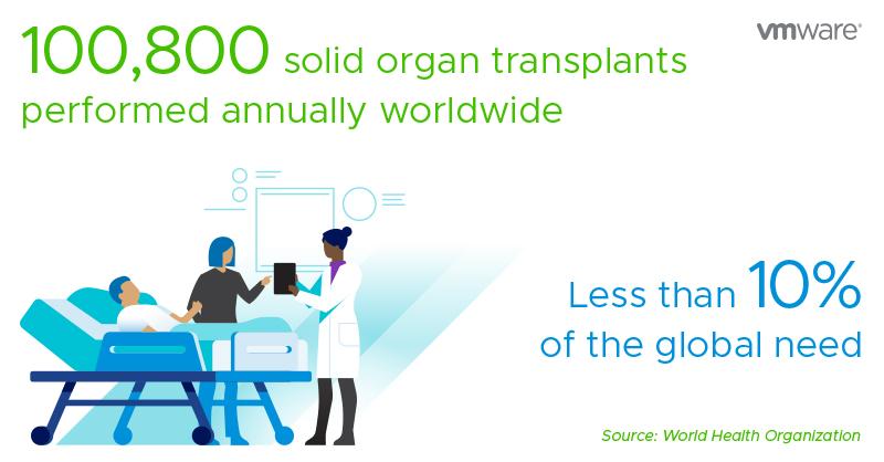 Angel MedFlight_Transplant Statistics_VMware RADIUS