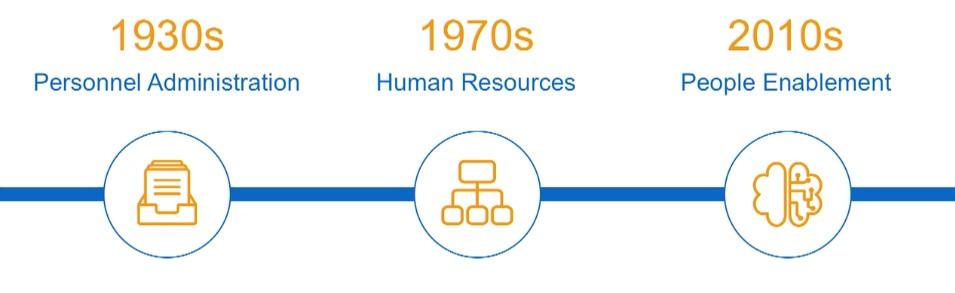 progression_of_human_capital_management