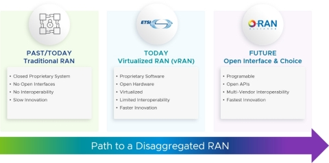 VMware Telco Cloud RAN gives CSPs the flexibility to evolve to the future - from traditional RAN to virtualized RAN (vRAN) to O-RAN. (Graphic: Business Wire)