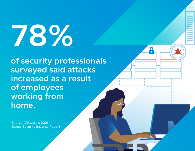 78% of security professionals surveyed said attacks increased as a result of employees working from home.