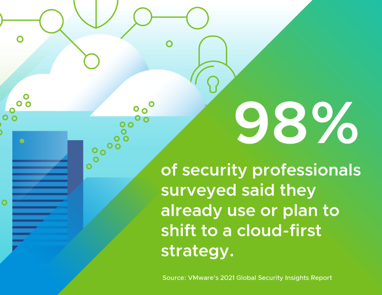 98% of security professionals surveyed said they already use or plan to shift to a cloud-first strategy.