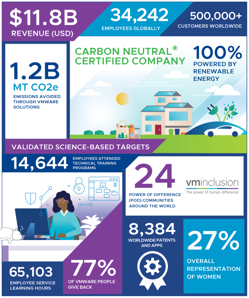 Infographic of 2021 ESG Report Highlights