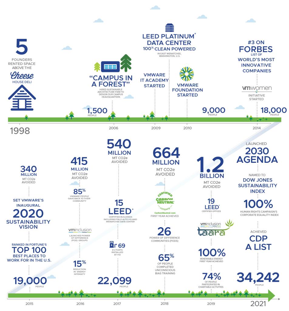 ESG Timeline for VMware
